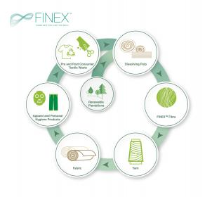New Recycled Fibre FinexTM in Stores; Sateri Partners Fashion Brands to Unveil Product
