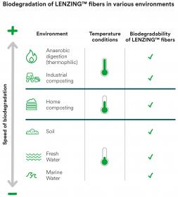LENZING™ fibers are fully biodegradable in water, soil and compost